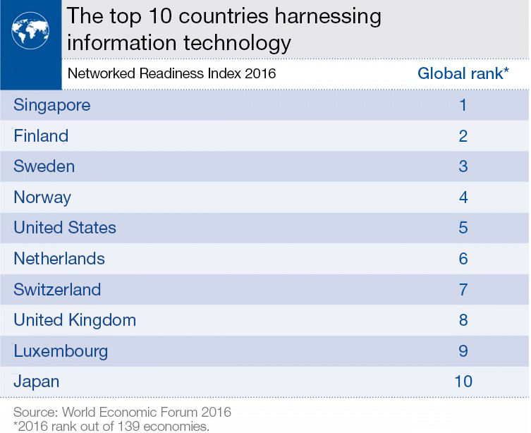 World Economic Forum's Networked Readiness Index 2016