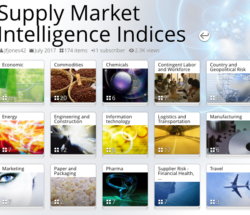 Supply Market Intelligence Index Collection Mid-Year 2017 Update