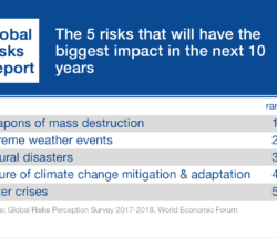 WEF Global Risks Report 2018 Reveals Increased Environmental Concerns